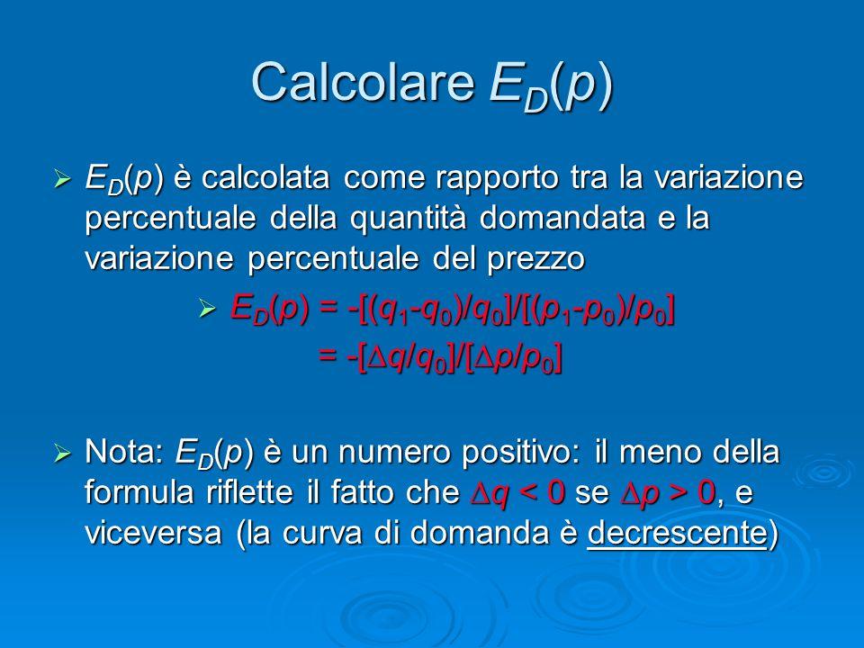 ED(p) = -[(q1-q0)/q0]/[(p1-p0)/p0]